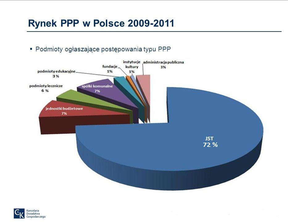 Rynek PPP w Polsce 2009-2011 Podmioty ogłaszające postępowania typu PPP