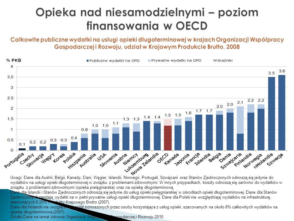 Opieka nad niesamodzielnymi – poziom finansowania w OECD
