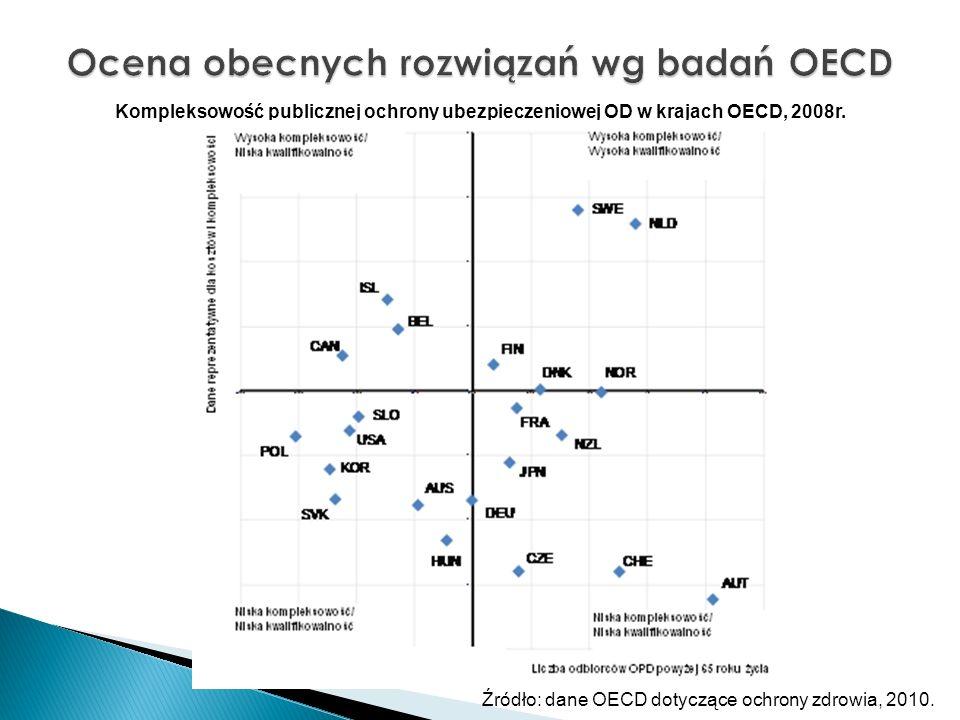 Ocena obecnych rozwiązań wg badań OECD