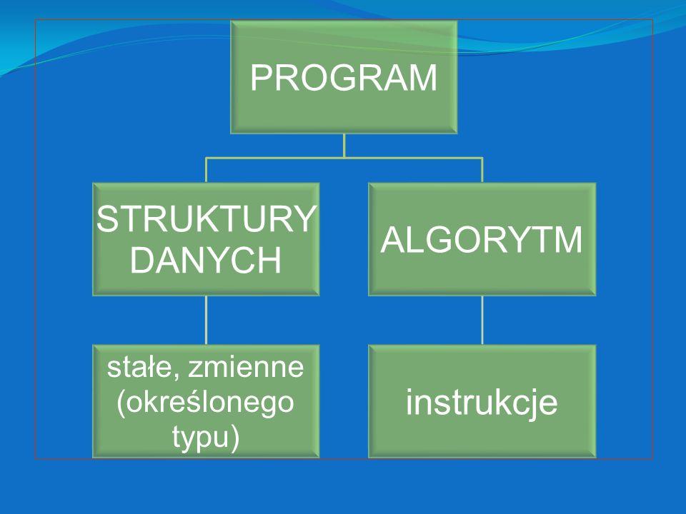 stałe, zmienne (określonego typu) PROGRAM STRUKTURY DANYCH ALGORYTM
