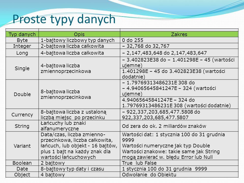 Proste typy danych Typ danych Opis Zakres Byte