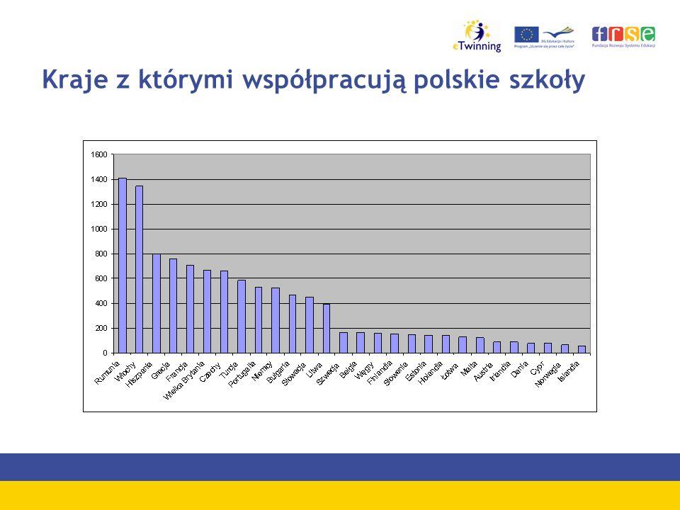 Kraje z którymi współpracują polskie szkoły