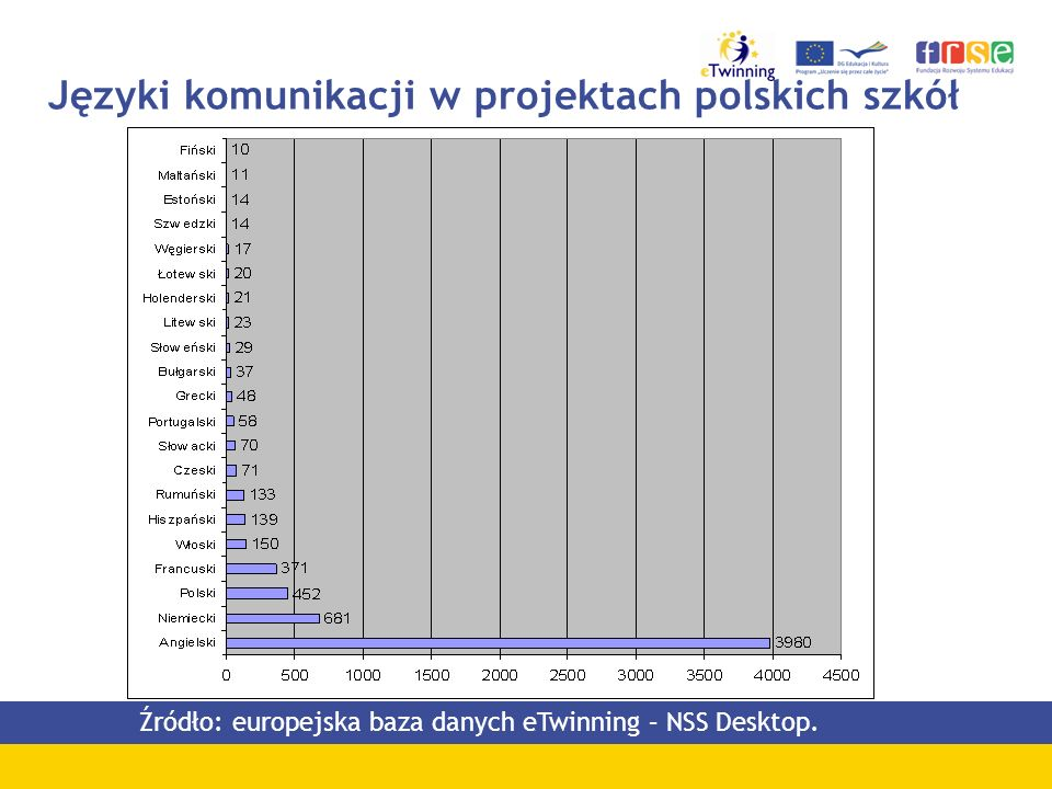 Języki komunikacji w projektach polskich szkół