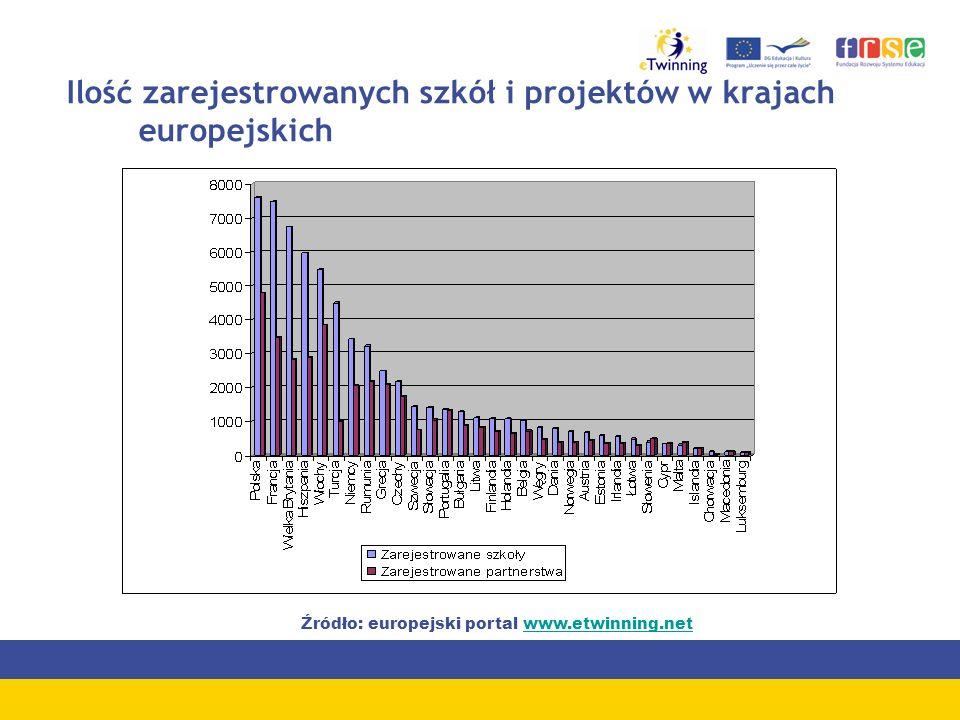 Ilość zarejestrowanych szkół i projektów w krajach europejskich