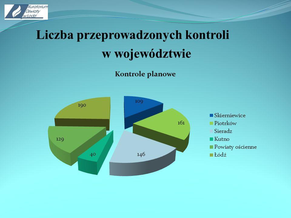 Liczba przeprowadzonych kontroli