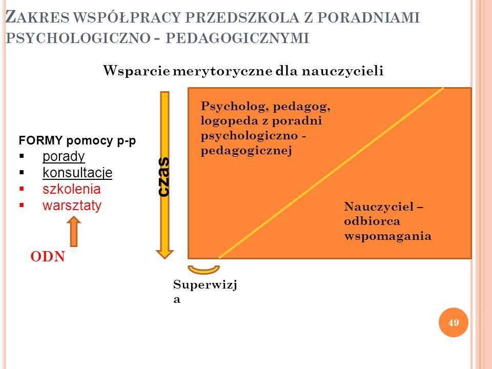 Zakres współpracy przedszkola z poradniami psychologiczno - pedagogicznymi