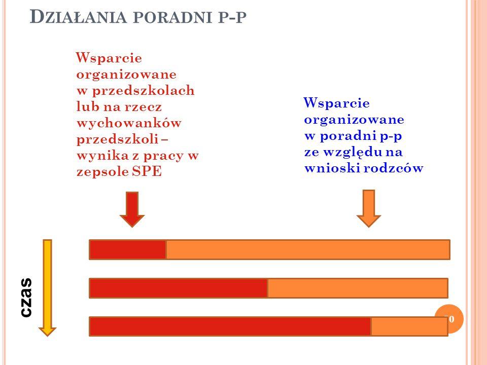 Działania poradni p-p czas Wsparcie organizowane w przedszkolach