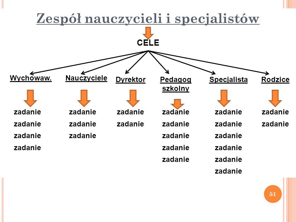 Zespół nauczycieli i specjalistów