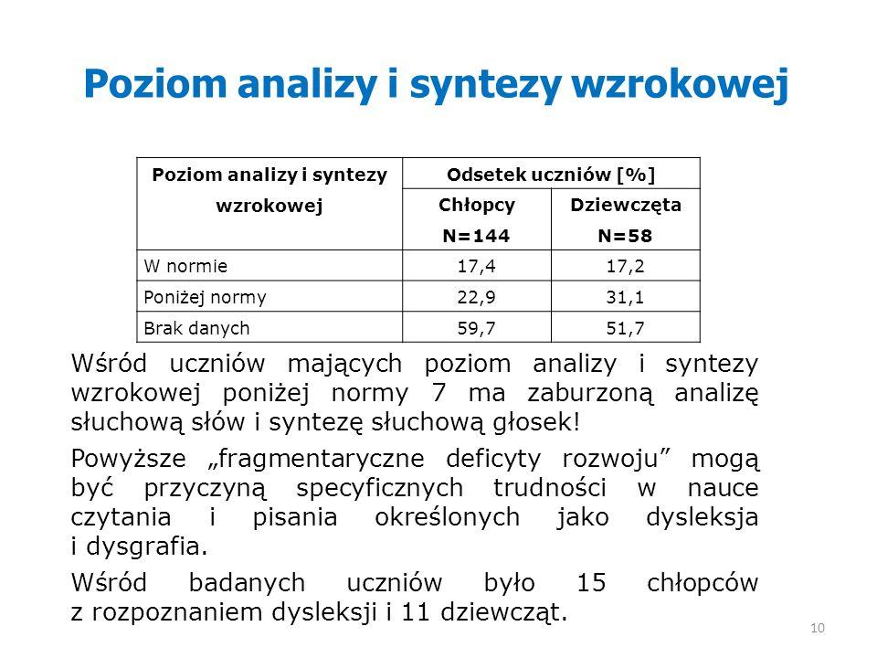 Poziom analizy i syntezy wzrokowej