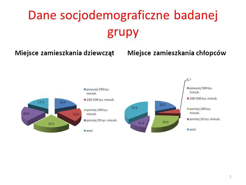 Dane socjodemograficzne badanej grupy