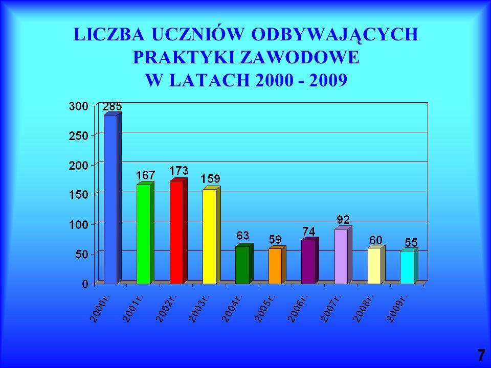 LICZBA UCZNIÓW ODBYWAJĄCYCH PRAKTYKI ZAWODOWE W LATACH 2000 - 2009