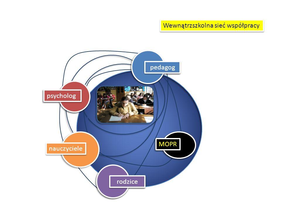 Wewnątrzszkolna sieć współpracy