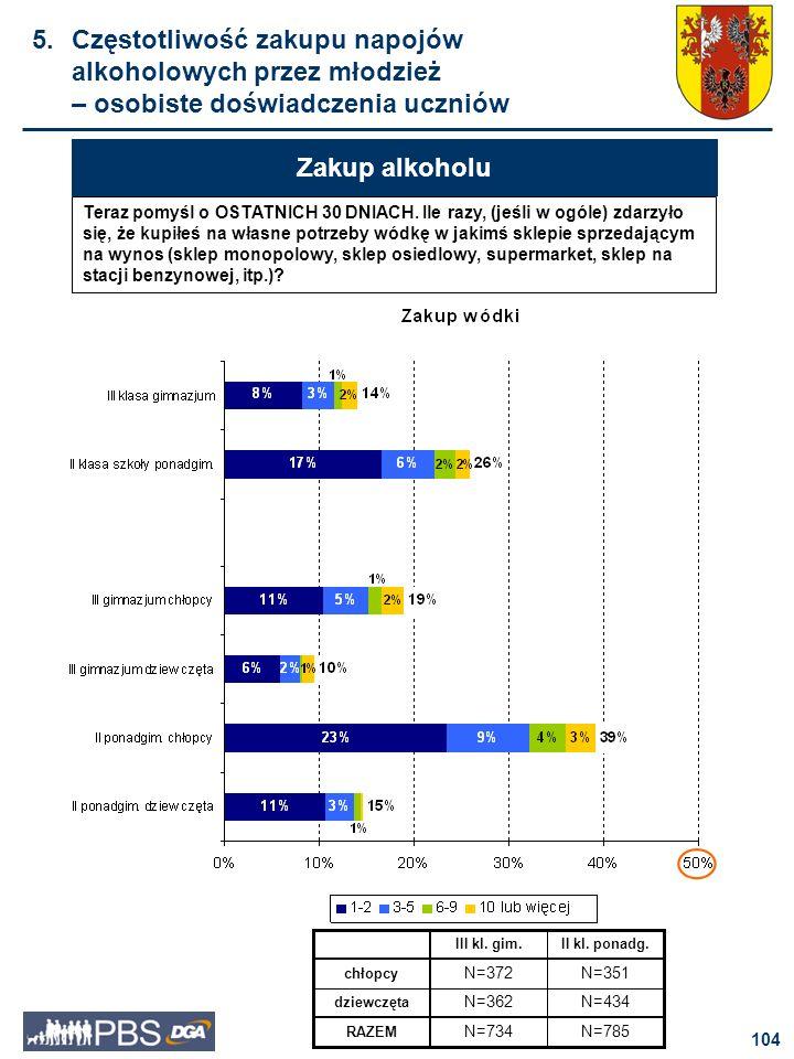 5. Częstotliwość zakupu napojów alkoholowych przez młodzież – osobiste doświadczenia uczniów