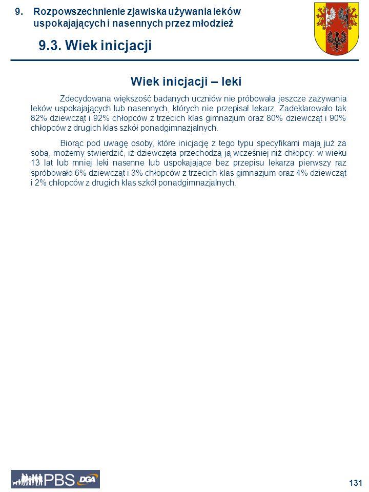 9.3. Wiek inicjacji Wiek inicjacji – leki