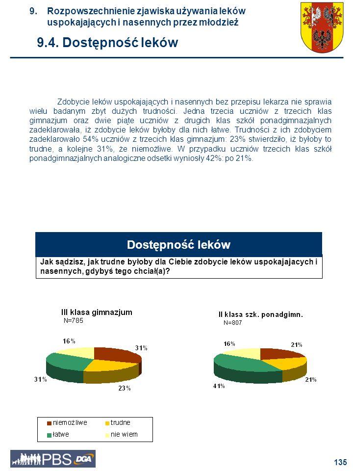 9.4. Dostępność leków Dostępność leków