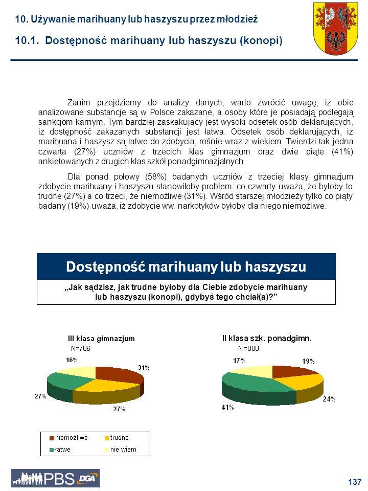 Dostępność marihuany lub haszyszu