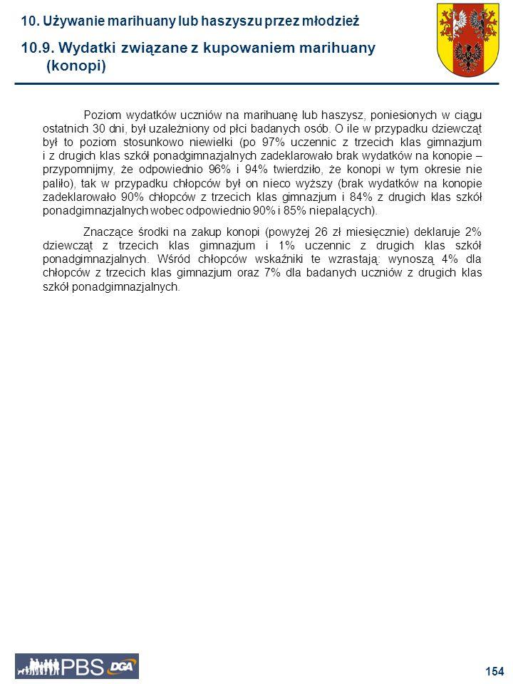10.9. Wydatki związane z kupowaniem marihuany (konopi)