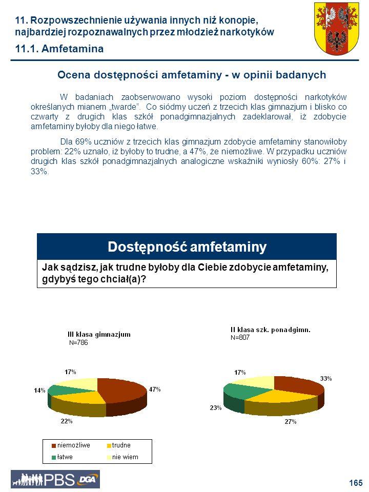 Ocena dostępności amfetaminy - w opinii badanych Dostępność amfetaminy