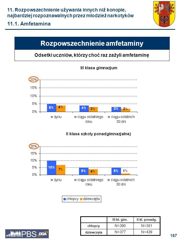 Rozpowszechnienie amfetaminy