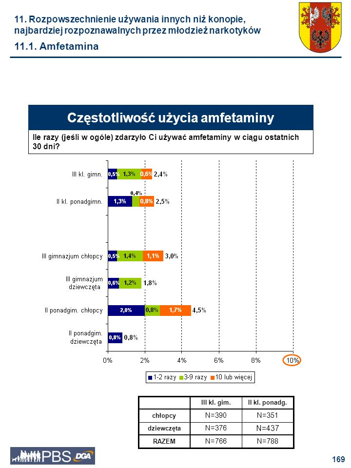 Częstotliwość użycia amfetaminy