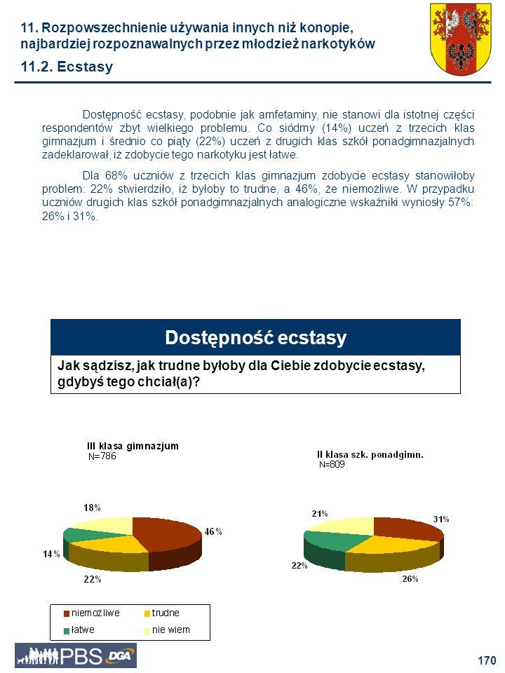 Dostępność ecstasy 11.2. Ecstasy