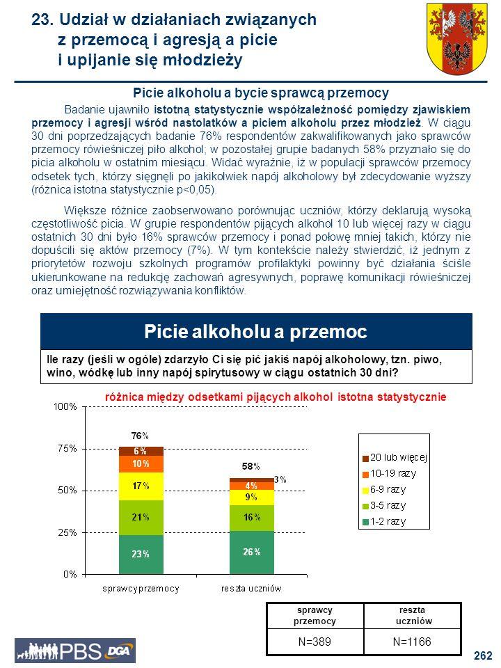 Picie alkoholu a przemoc