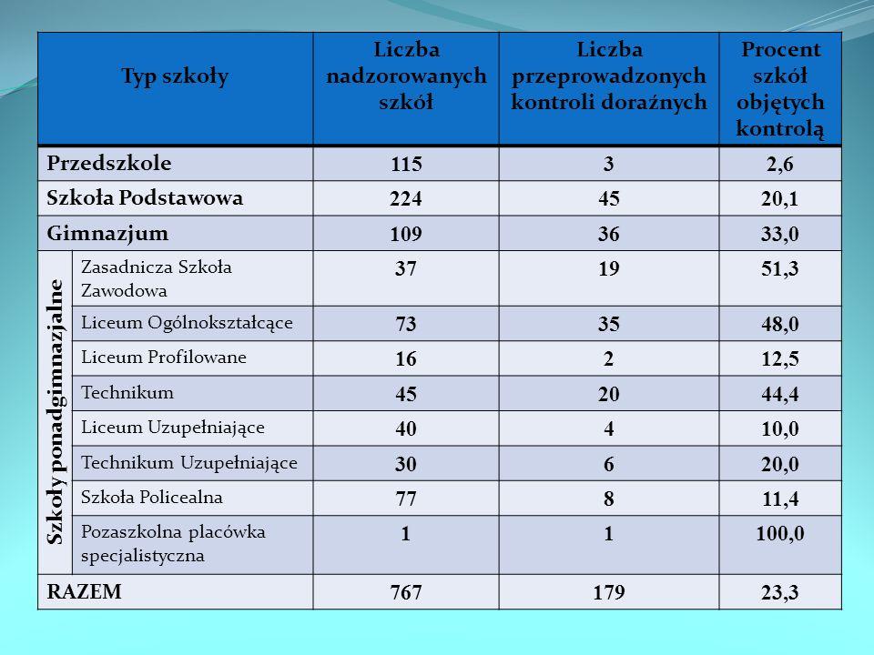 Liczba nadzorowanych szkół Liczba przeprowadzonych kontroli doraźnych