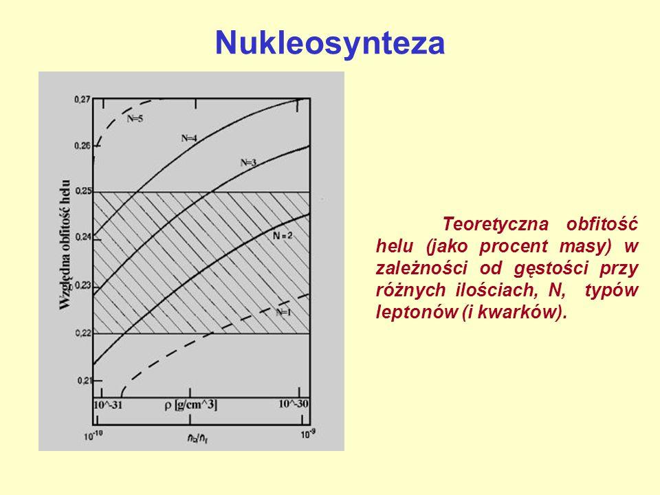 Nukleosynteza Teoretyczna obfitość helu (jako procent masy) w zależności od gęstości przy różnych ilościach, N, typów leptonów (i kwarków).