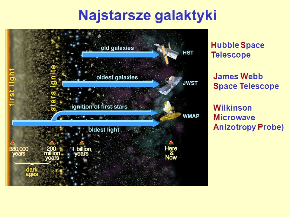 Najstarsze galaktyki Hubble Space Telescope James Webb Space Telescope