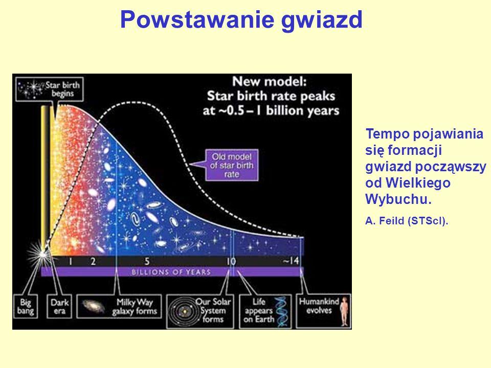 Powstawanie gwiazd Tempo pojawiania się formacji gwiazd począwszy od Wielkiego Wybuchu.