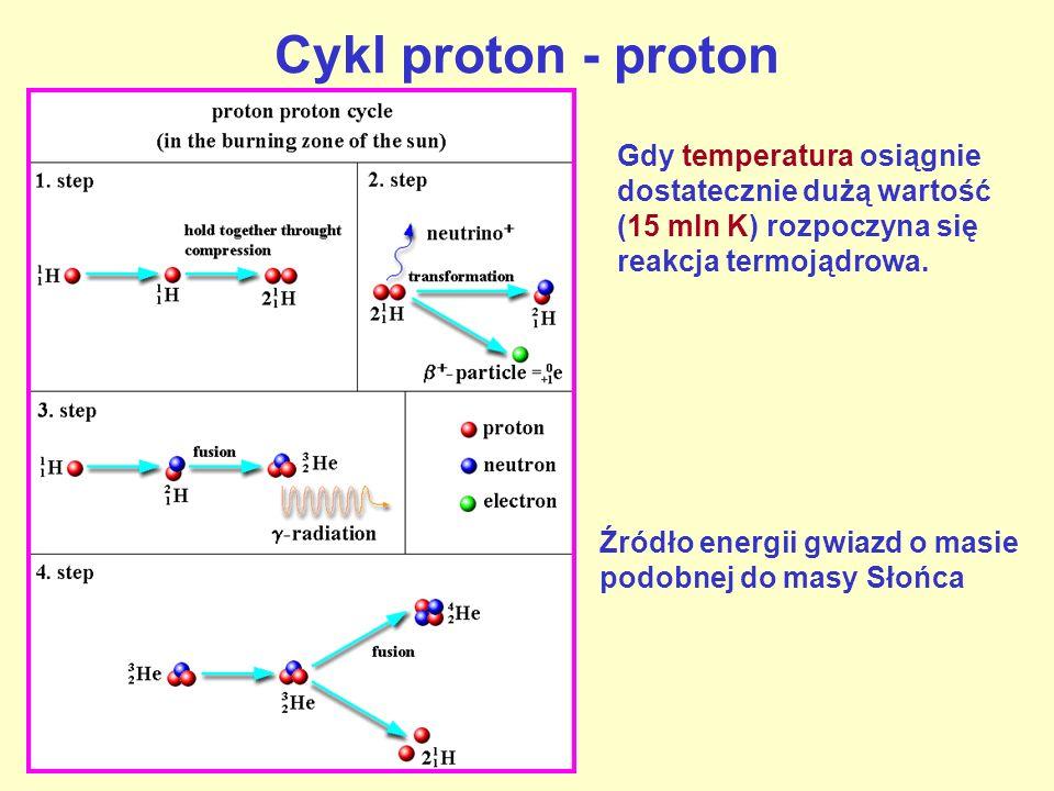 Cykl proton - proton Gdy temperatura osiągnie dostatecznie dużą wartość (15 mln K) rozpoczyna się reakcja termojądrowa.