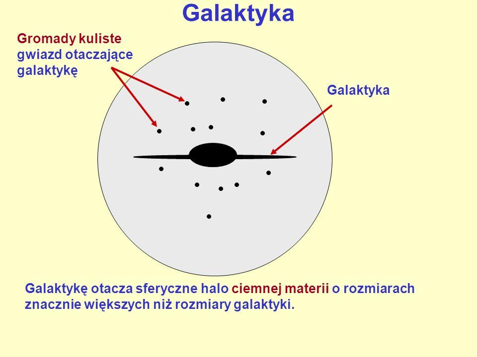 Galaktyka Gromady kuliste gwiazd otaczające galaktykę Galaktyka