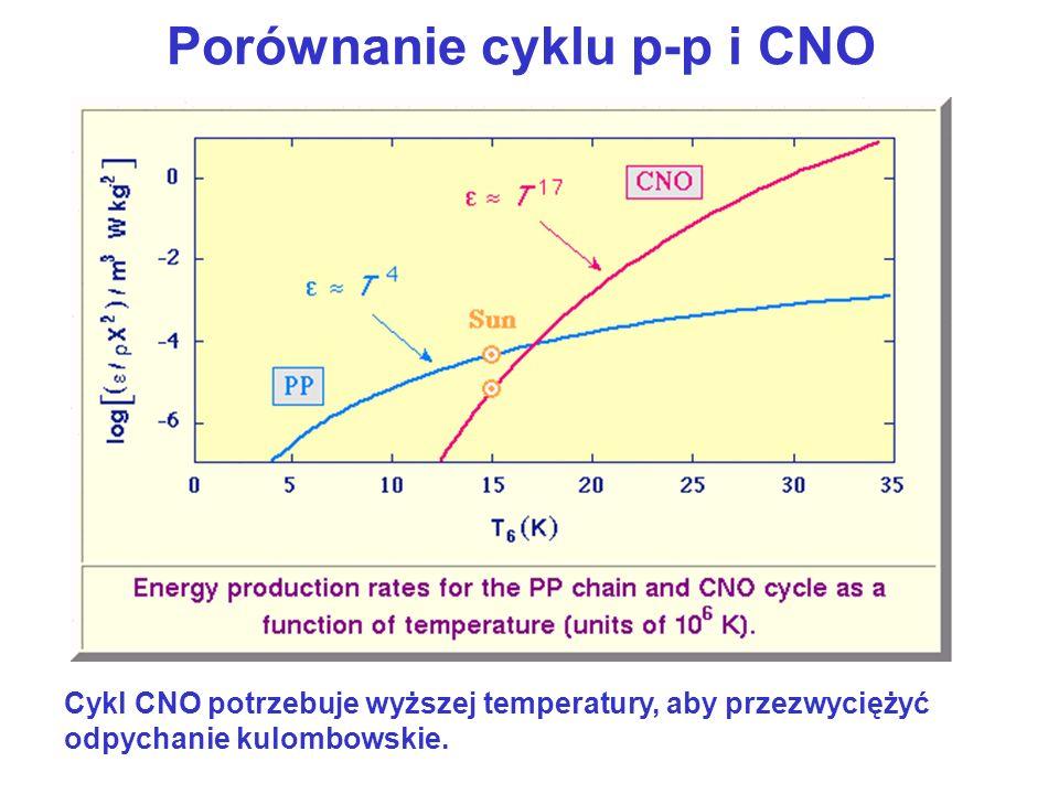 Porównanie cyklu p-p i CNO