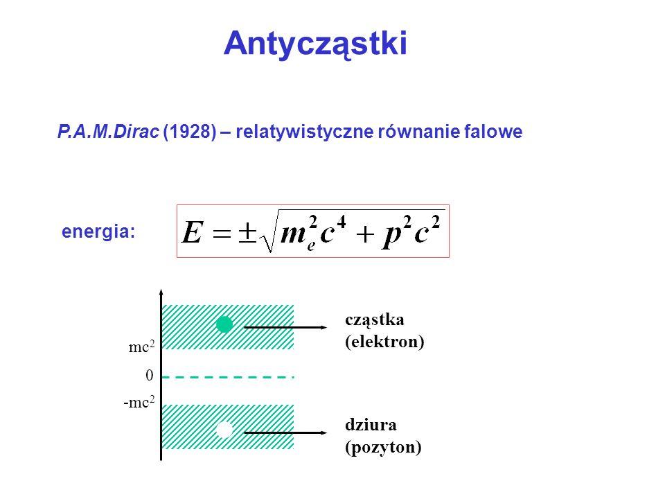 Antycząstki P.A.M.Dirac (1928) – relatywistyczne równanie falowe