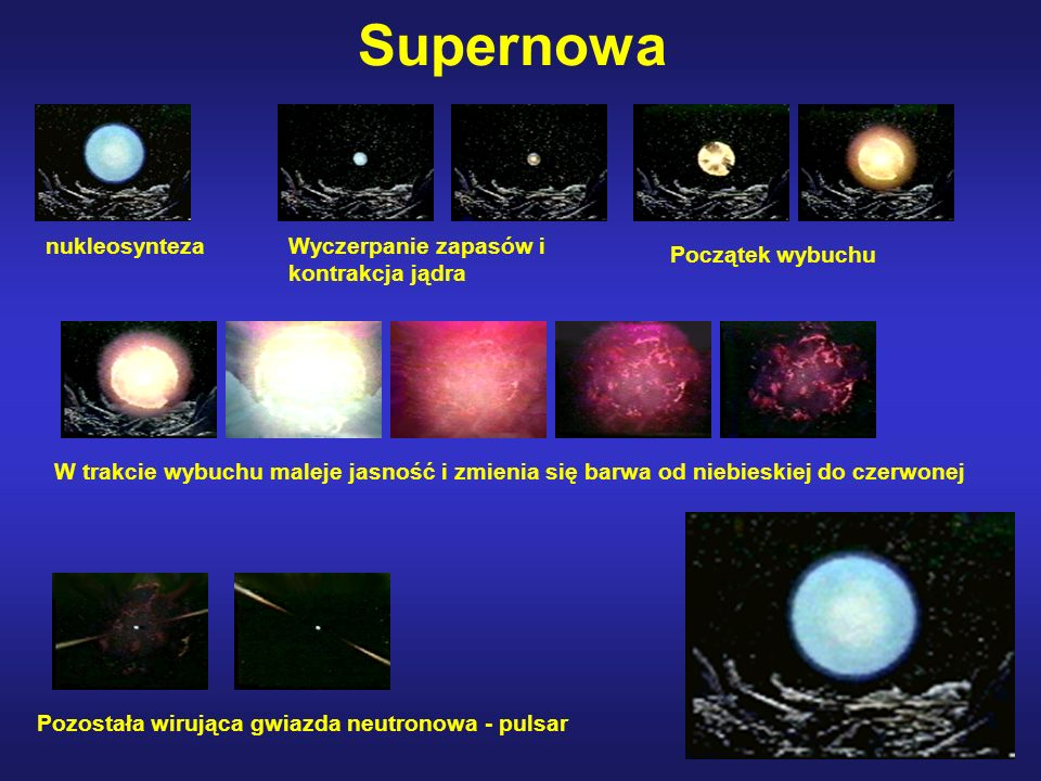 Supernowa nukleosynteza Wyczerpanie zapasów i kontrakcja jądra