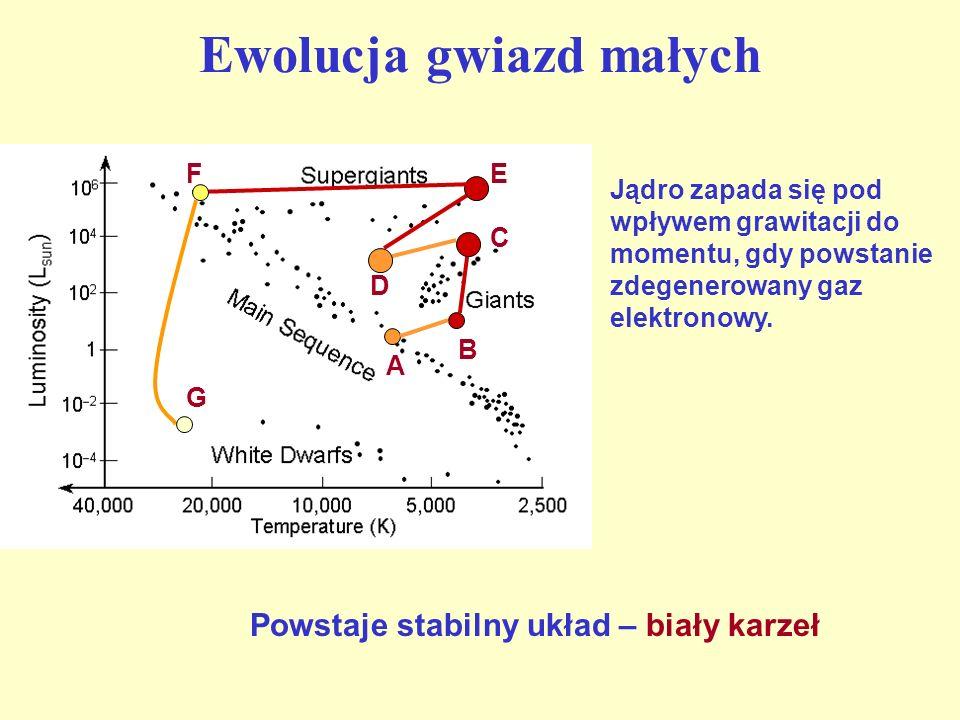 Ewolucja gwiazd małych