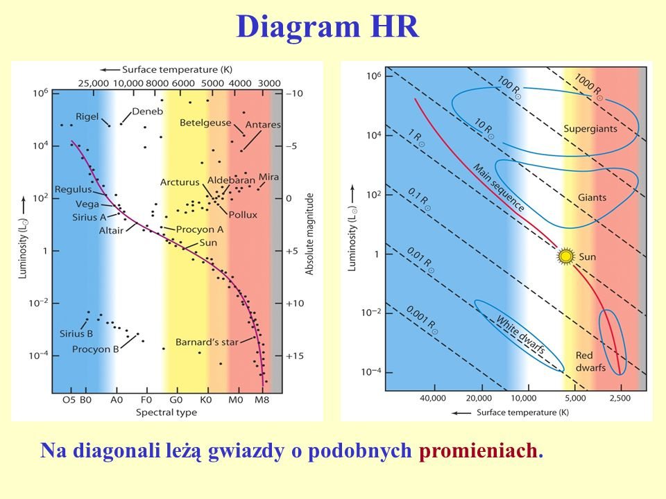 Diagram HR Na diagonali leżą gwiazdy o podobnych promieniach.