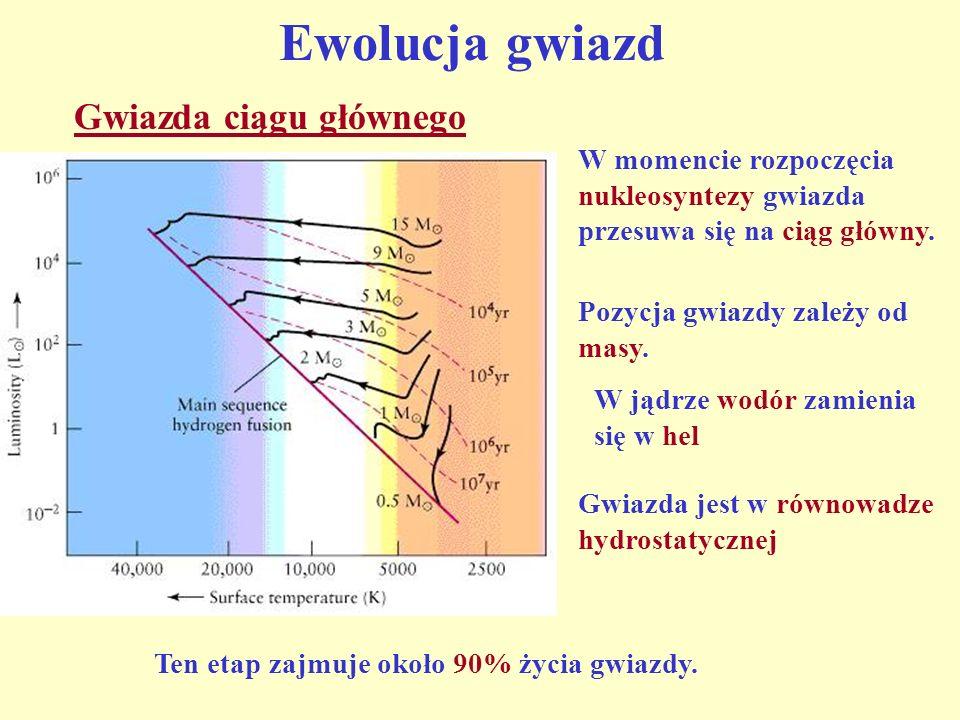 Ewolucja gwiazd Gwiazda ciągu głównego