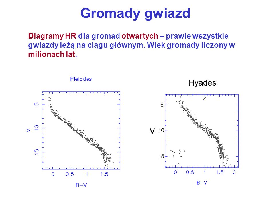 Gromady gwiazd Diagramy HR dla gromad otwartych – prawie wszystkie gwiazdy leżą na ciągu głównym.