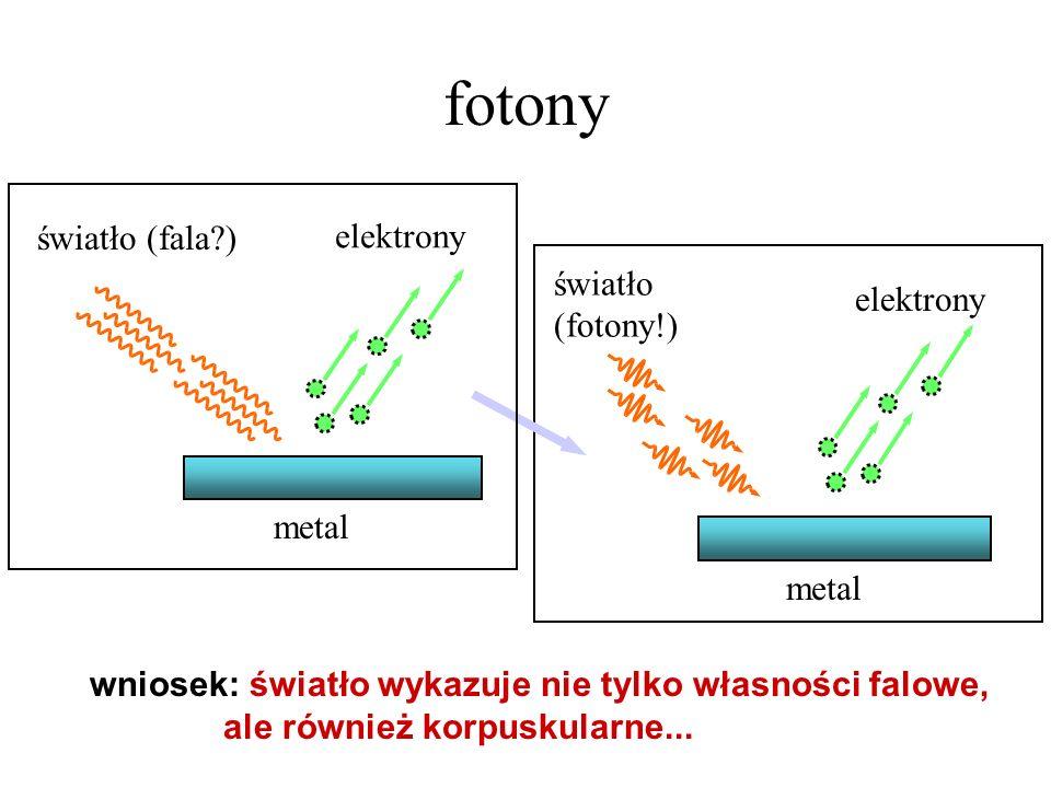 fotony światło (fala ) elektrony światło (fotony!) elektrony metal