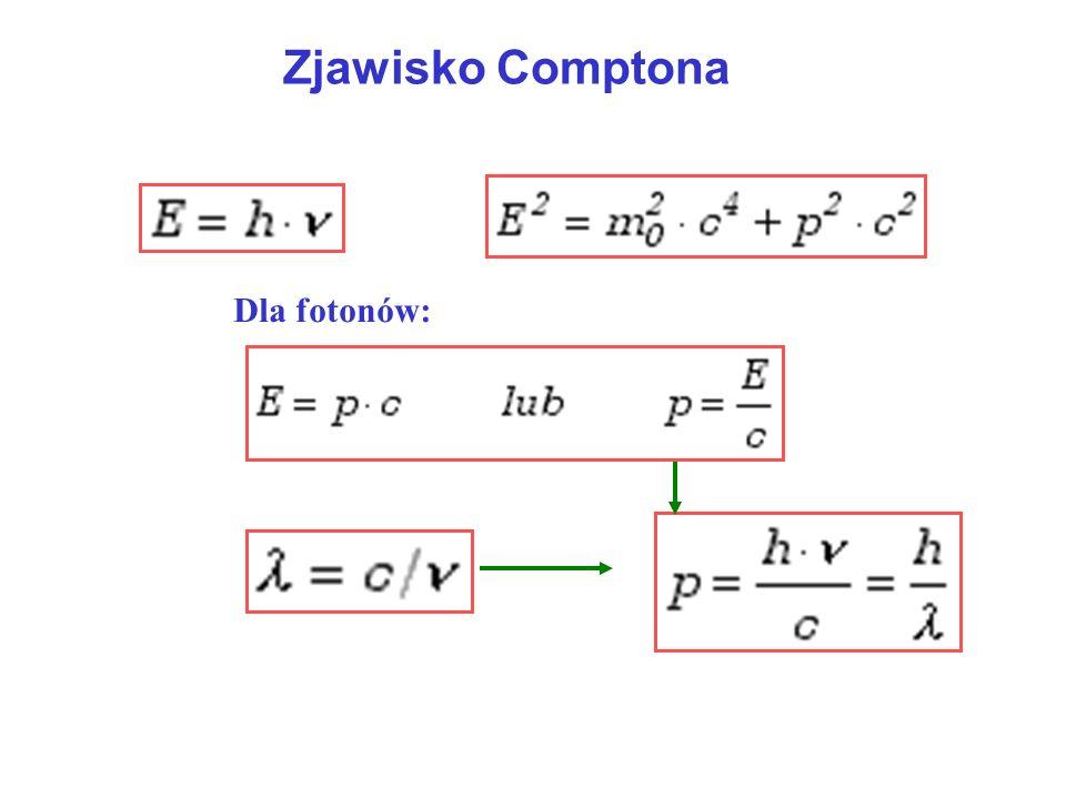 Zjawisko Comptona Dla fotonów: