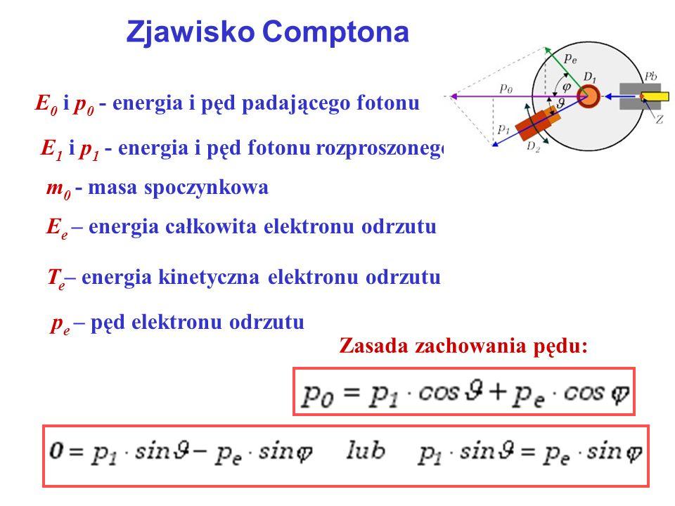 Zjawisko Comptona E0 i p0 - energia i pęd padającego fotonu