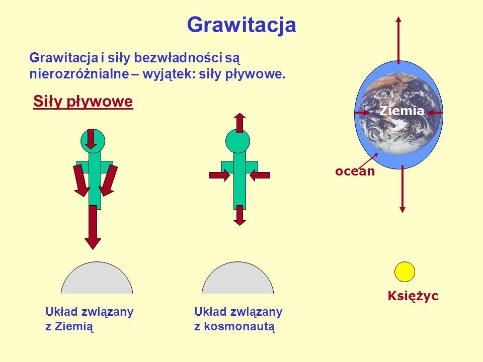 Grawitacja Siły pływowe
