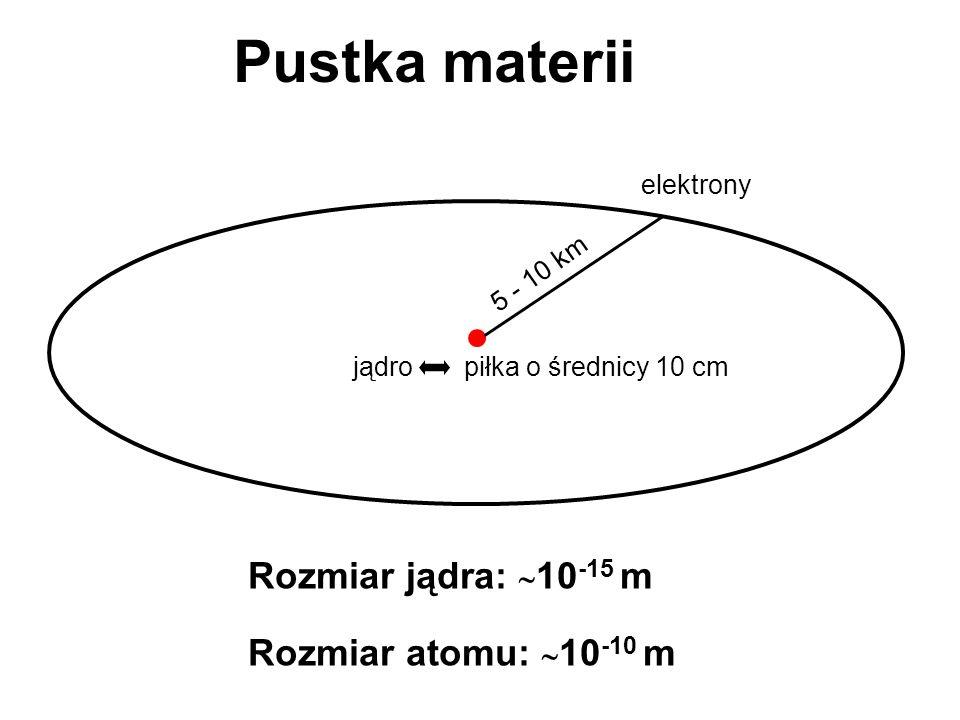 Pustka materii Rozmiar jądra: 10-15 m Rozmiar atomu: 10-10 m
