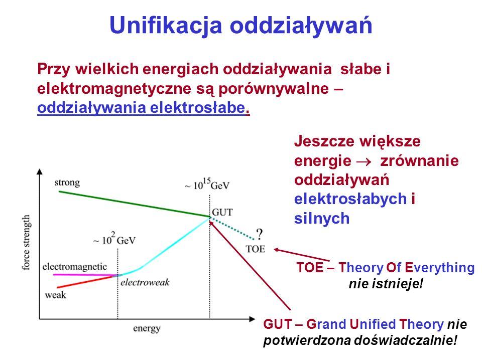 Unifikacja oddziaływań