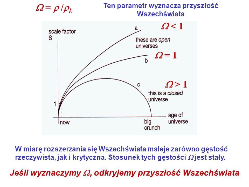  =  /k Ten parametr wyznacza przyszłość Wszechświata.  < 1.  = 1.  > 1.