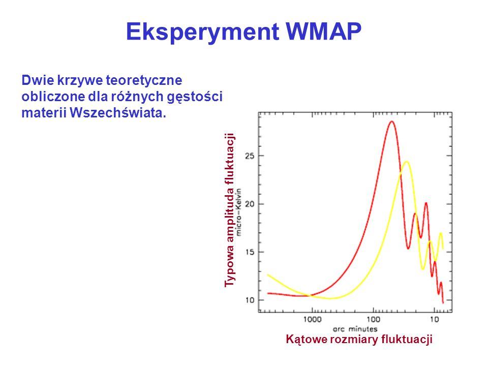 Eksperyment WMAP Dwie krzywe teoretyczne obliczone dla różnych gęstości materii Wszechświata. Kątowe rozmiary fluktuacji.
