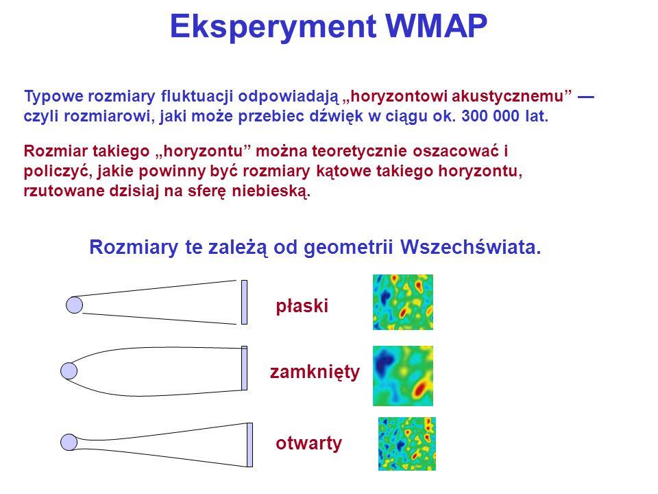 Eksperyment WMAP Rozmiary te zależą od geometrii Wszechświata. płaski