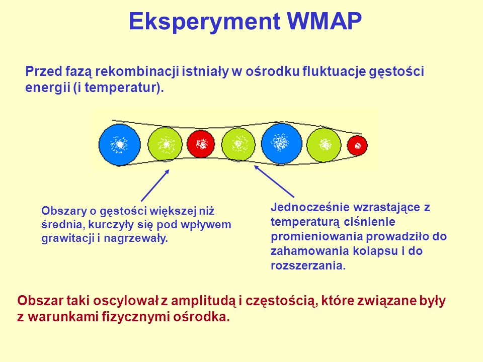 Eksperyment WMAP Przed fazą rekombinacji istniały w ośrodku fluktuacje gęstości energii (i temperatur).