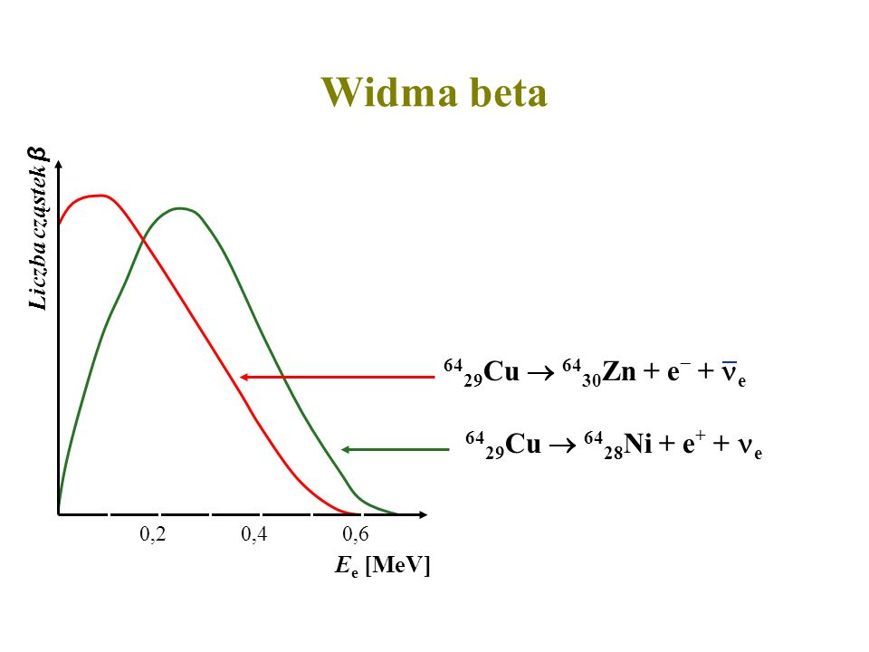 Widma beta 6429Cu  6430Zn + e + e 6429Cu  6428Ni + e+ + e